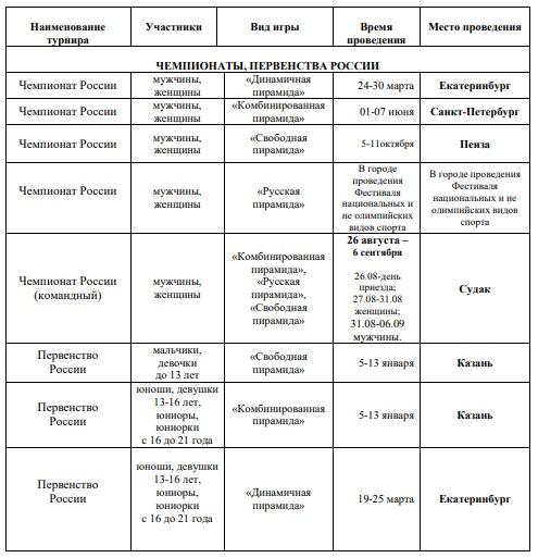 Бильярд. Всероссийские соревнования по пирамиде - 2020 год